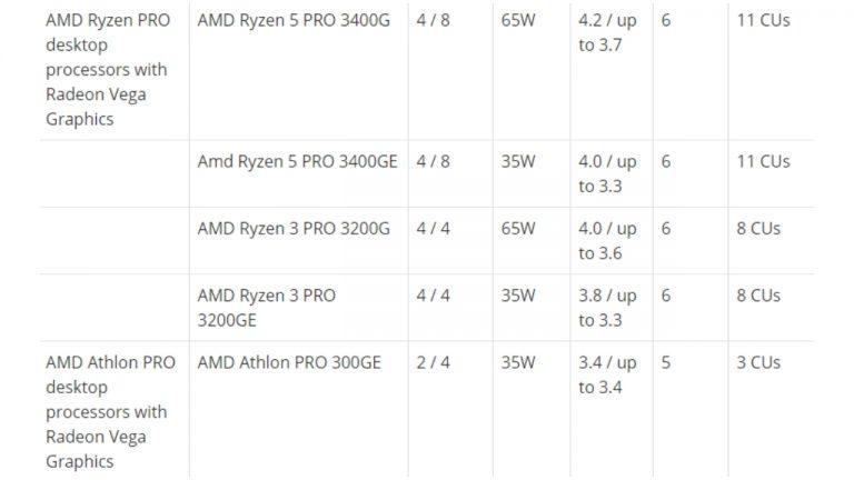 AMD Ryzen Pro 3000 serisi işlemciler tanıtıldı! - ShiftDelete.Net (2)